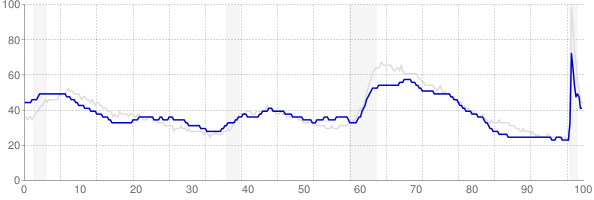 Arkansas monthly unemployment rate chart from 1990 to November 2020